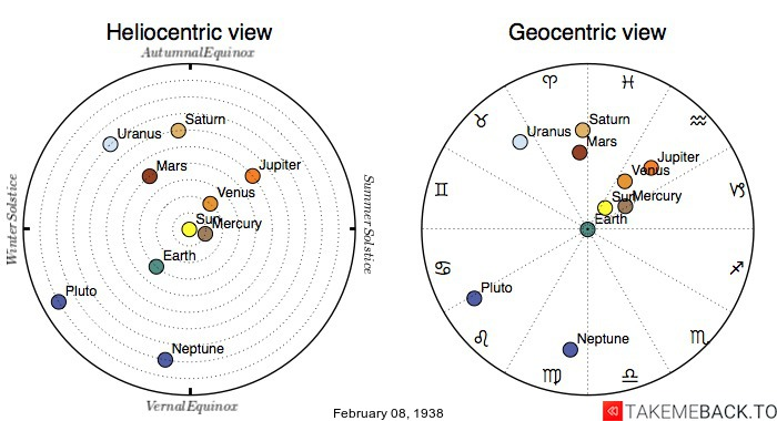 Planetary positions on February 8th, 1938 - Heliocentric and Geocentric views