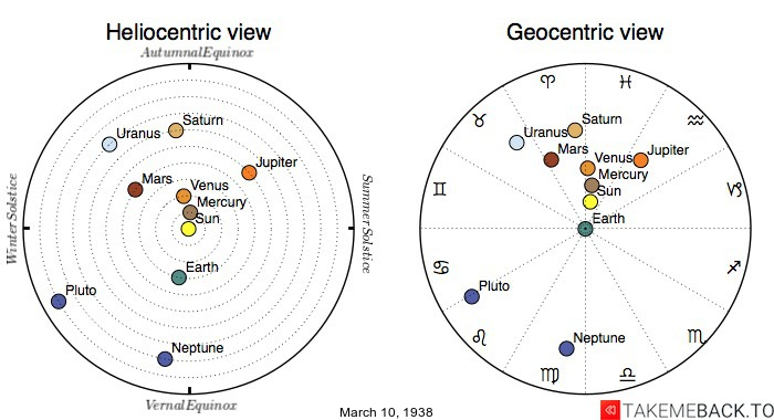 Planetary positions on March 10th, 1938 - Heliocentric and Geocentric views