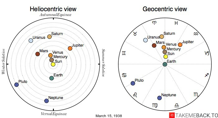 Planetary positions on March 15th, 1938 - Heliocentric and Geocentric views