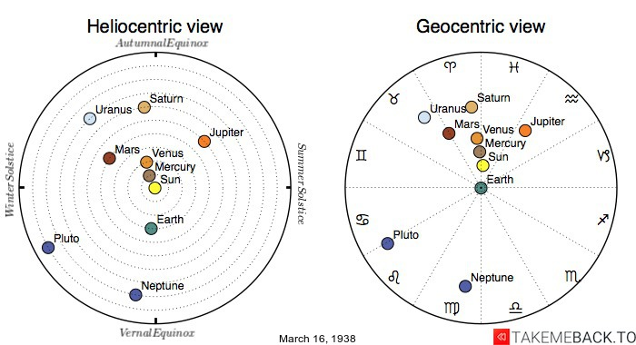 Planetary positions on March 16th, 1938 - Heliocentric and Geocentric views