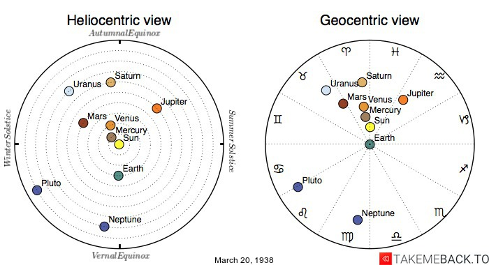 Planetary positions on March 20th, 1938 - Heliocentric and Geocentric views