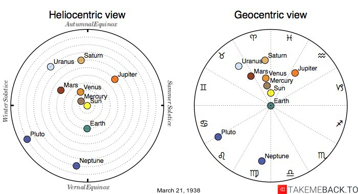 Planetary positions on March 21st, 1938 - Heliocentric and Geocentric views