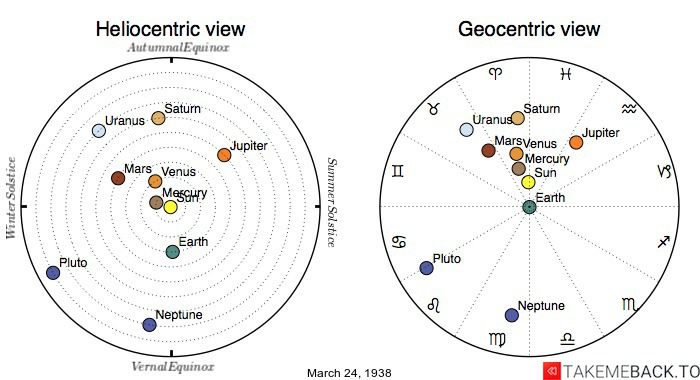 Planetary positions on March 24th, 1938 - Heliocentric and Geocentric views