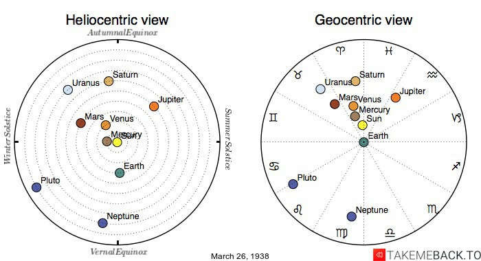 Planetary positions on March 26th, 1938 - Heliocentric and Geocentric views