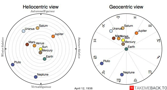 Planetary positions on April 12th, 1938 - Heliocentric and Geocentric views