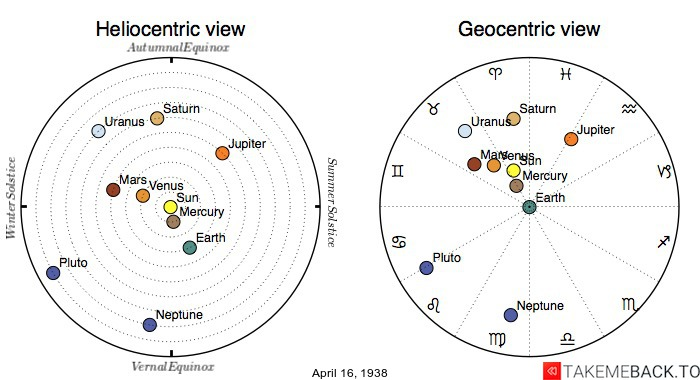 Planetary positions on April 16th, 1938 - Heliocentric and Geocentric views