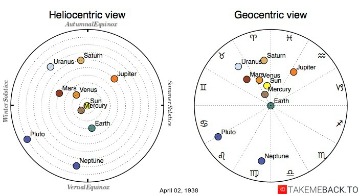 Planetary positions on April 2nd, 1938 - Heliocentric and Geocentric views