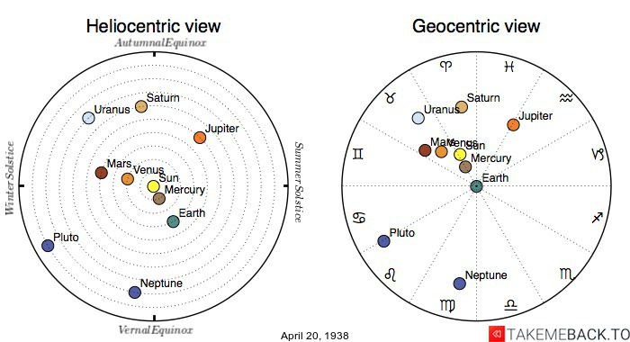 Planetary positions on April 20th, 1938 - Heliocentric and Geocentric views