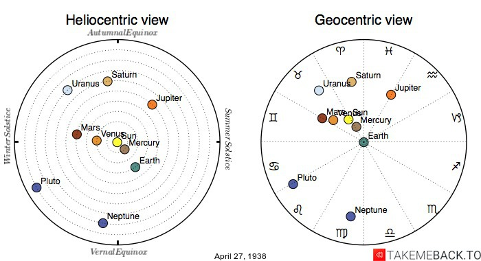 Planetary positions on April 27th, 1938 - Heliocentric and Geocentric views