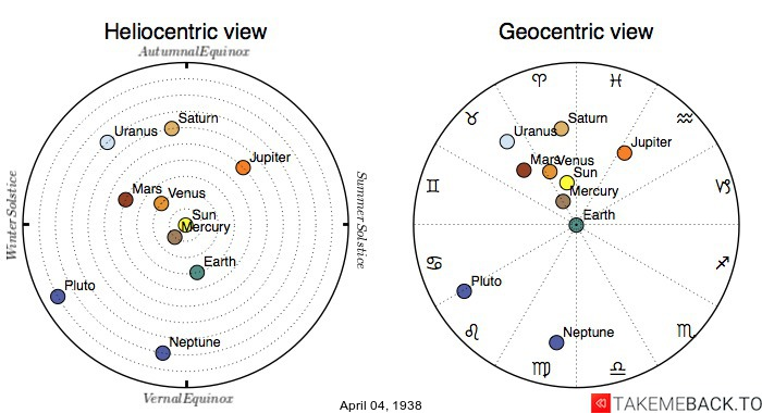 Planetary positions on April 4th, 1938 - Heliocentric and Geocentric views