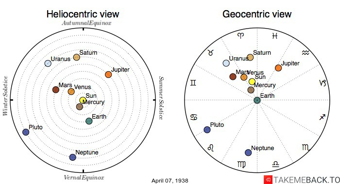 Planetary positions on April 7th, 1938 - Heliocentric and Geocentric views