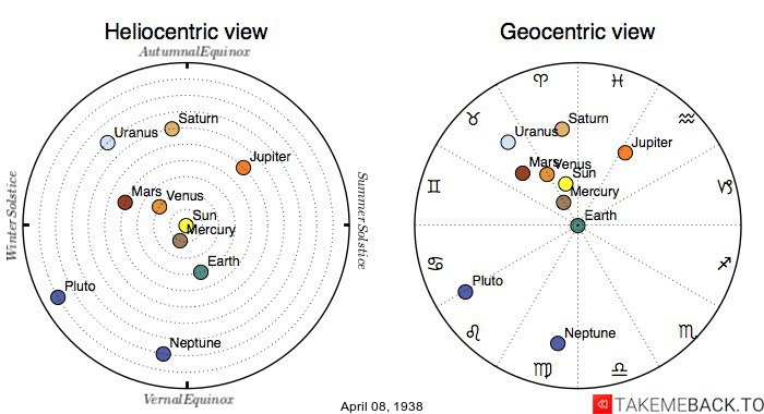 Planetary positions on April 8th, 1938 - Heliocentric and Geocentric views