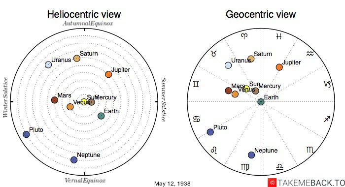 Planetary positions on May 12th, 1938 - Heliocentric and Geocentric views