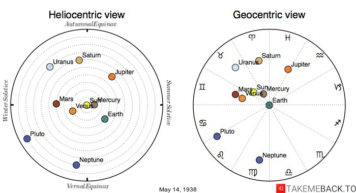 Planetary positions on May 14th, 1938 - Heliocentric and Geocentric views