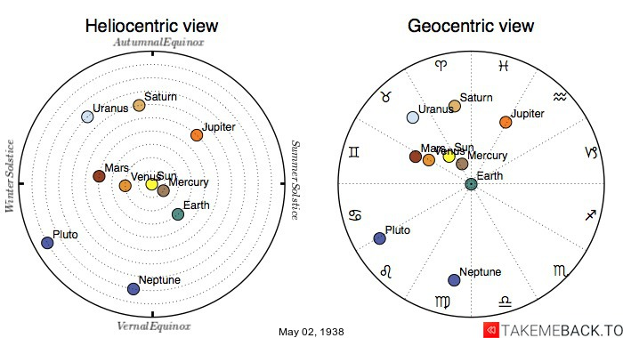 Planetary positions on May 2nd, 1938 - Heliocentric and Geocentric views