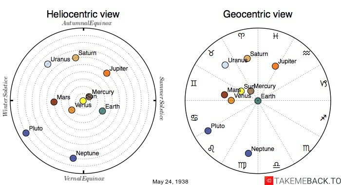 Planetary positions on May 24th, 1938 - Heliocentric and Geocentric views