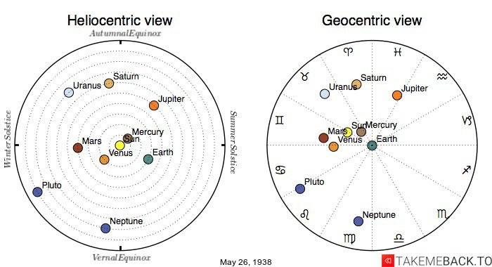 Planetary positions on May 26th, 1938 - Heliocentric and Geocentric views