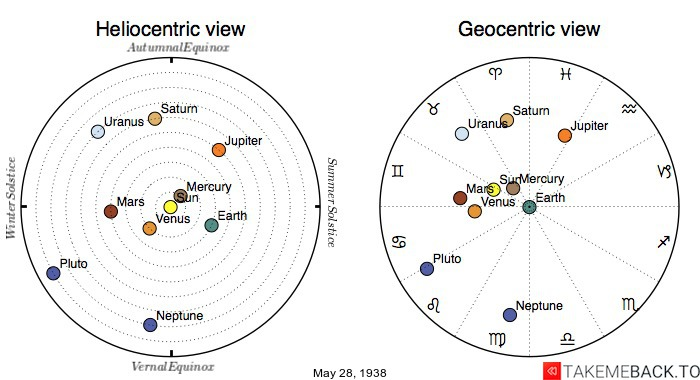 Planetary positions on May 28th, 1938 - Heliocentric and Geocentric views