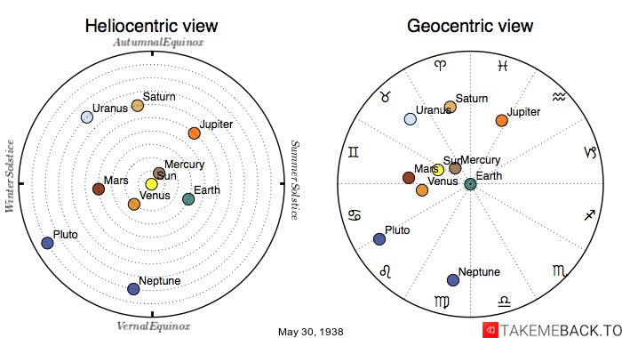 Planetary positions on May 30th, 1938 - Heliocentric and Geocentric views