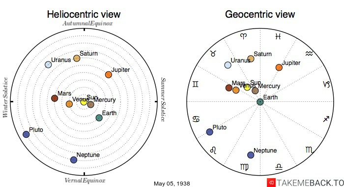 Planetary positions on May 5th, 1938 - Heliocentric and Geocentric views