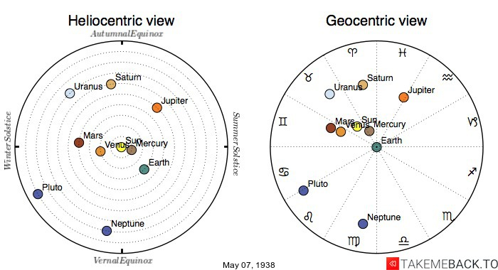 Planetary positions on May 7th, 1938 - Heliocentric and Geocentric views