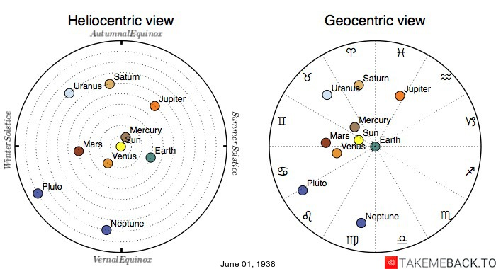 Planetary positions on June 1st, 1938 - Heliocentric and Geocentric views