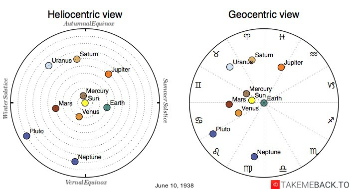 Planetary positions on June 10th, 1938 - Heliocentric and Geocentric views