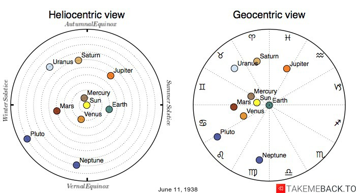 Planetary positions on June 11th, 1938 - Heliocentric and Geocentric views