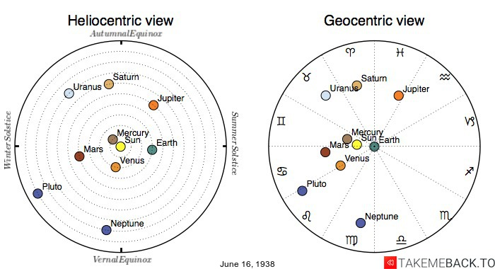 Planetary positions on June 16th, 1938 - Heliocentric and Geocentric views