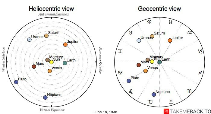 Planetary positions on June 18th, 1938 - Heliocentric and Geocentric views