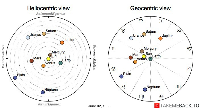Planetary positions on June 2nd, 1938 - Heliocentric and Geocentric views