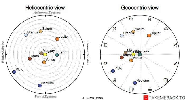 Planetary positions on June 20th, 1938 - Heliocentric and Geocentric views