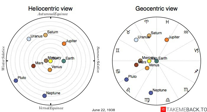 Planetary positions on June 22nd, 1938 - Heliocentric and Geocentric views