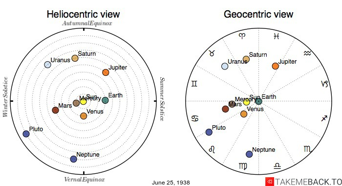 Planetary positions on June 25th, 1938 - Heliocentric and Geocentric views