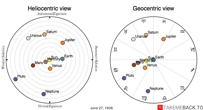 Planetary positions on June 27th, 1938 - Heliocentric and Geocentric views