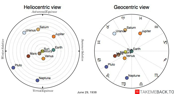 Planetary positions on June 29th, 1938 - Heliocentric and Geocentric views