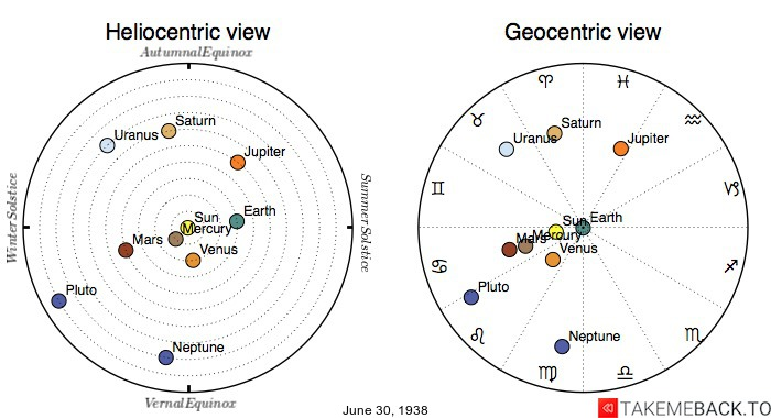 Planetary positions on June 30th, 1938 - Heliocentric and Geocentric views
