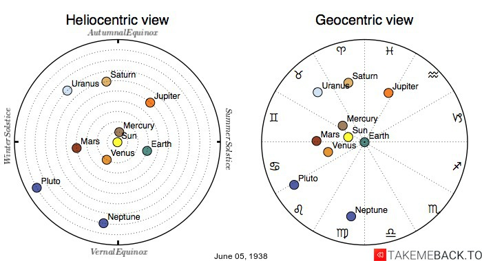 Planetary positions on June 5th, 1938 - Heliocentric and Geocentric views