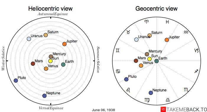 Planetary positions on June 6th, 1938 - Heliocentric and Geocentric views