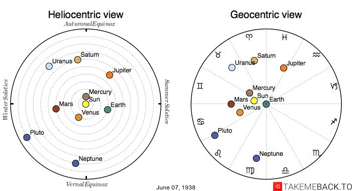 Planetary positions on June 7th, 1938 - Heliocentric and Geocentric views