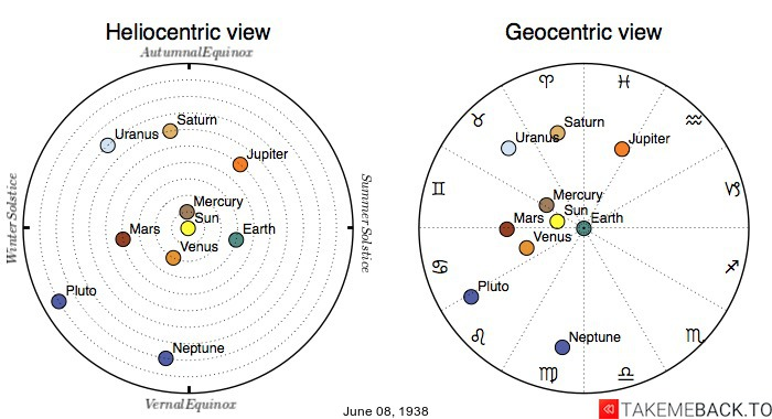 Planetary positions on June 8th, 1938 - Heliocentric and Geocentric views