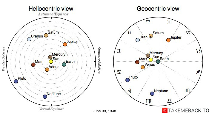 Planetary positions on June 9th, 1938 - Heliocentric and Geocentric views