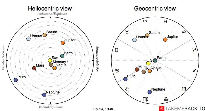 Planetary positions on July 14th, 1938 - Heliocentric and Geocentric views