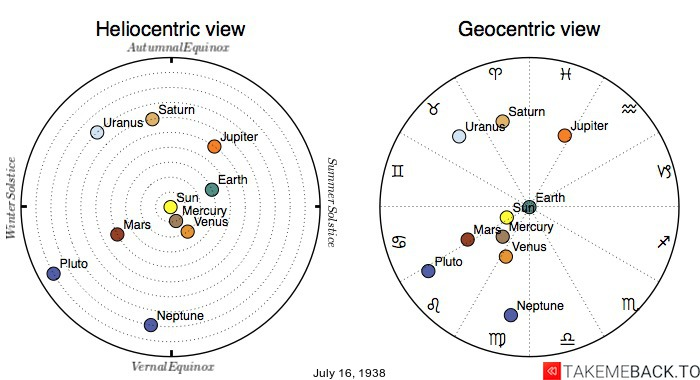 Planetary positions on July 16th, 1938 - Heliocentric and Geocentric views