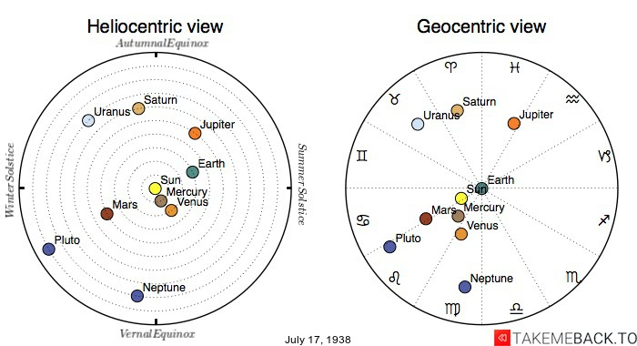 Planetary positions on July 17th, 1938 - Heliocentric and Geocentric views