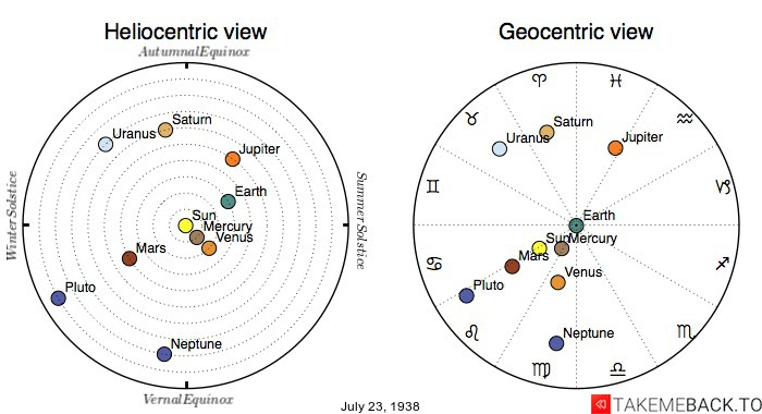 Planetary positions on July 23rd, 1938 - Heliocentric and Geocentric views