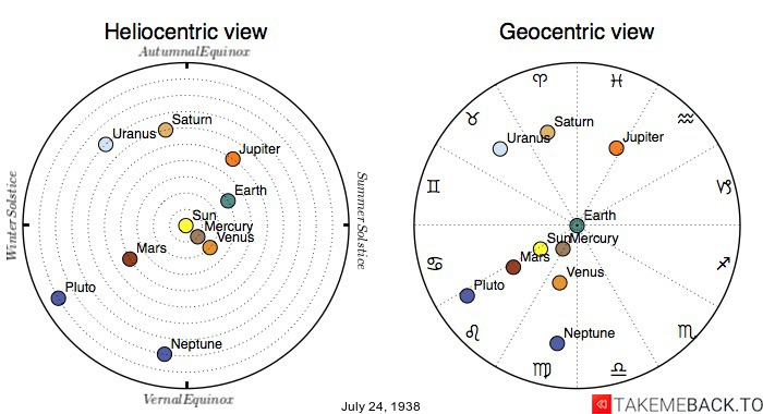 Planetary positions on July 24th, 1938 - Heliocentric and Geocentric views