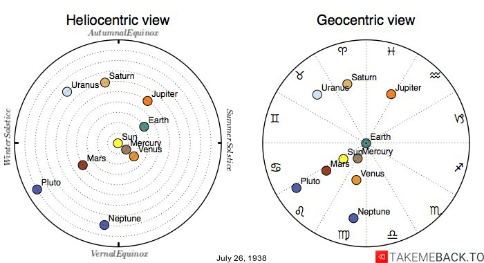 Planetary positions on July 26th, 1938 - Heliocentric and Geocentric views