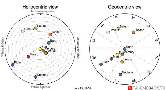 Planetary positions on July 29th, 1938 - Heliocentric and Geocentric views