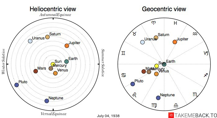 Planetary positions on July 4th, 1938 - Heliocentric and Geocentric views